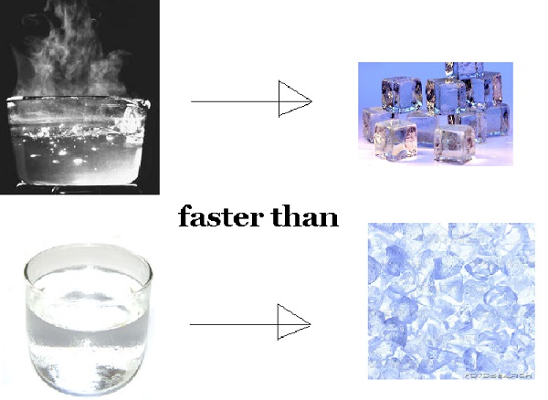 mpembia effect Mpemba effect is the observation that, in certain specific circumstances, warmer water freezes faster than colder water new scientist recommends starting the experiment with containers at 35°c and 5°c to maximise the effect[1]the observation that, in certain specific circumstances, warmer water freezes faster than colder water.